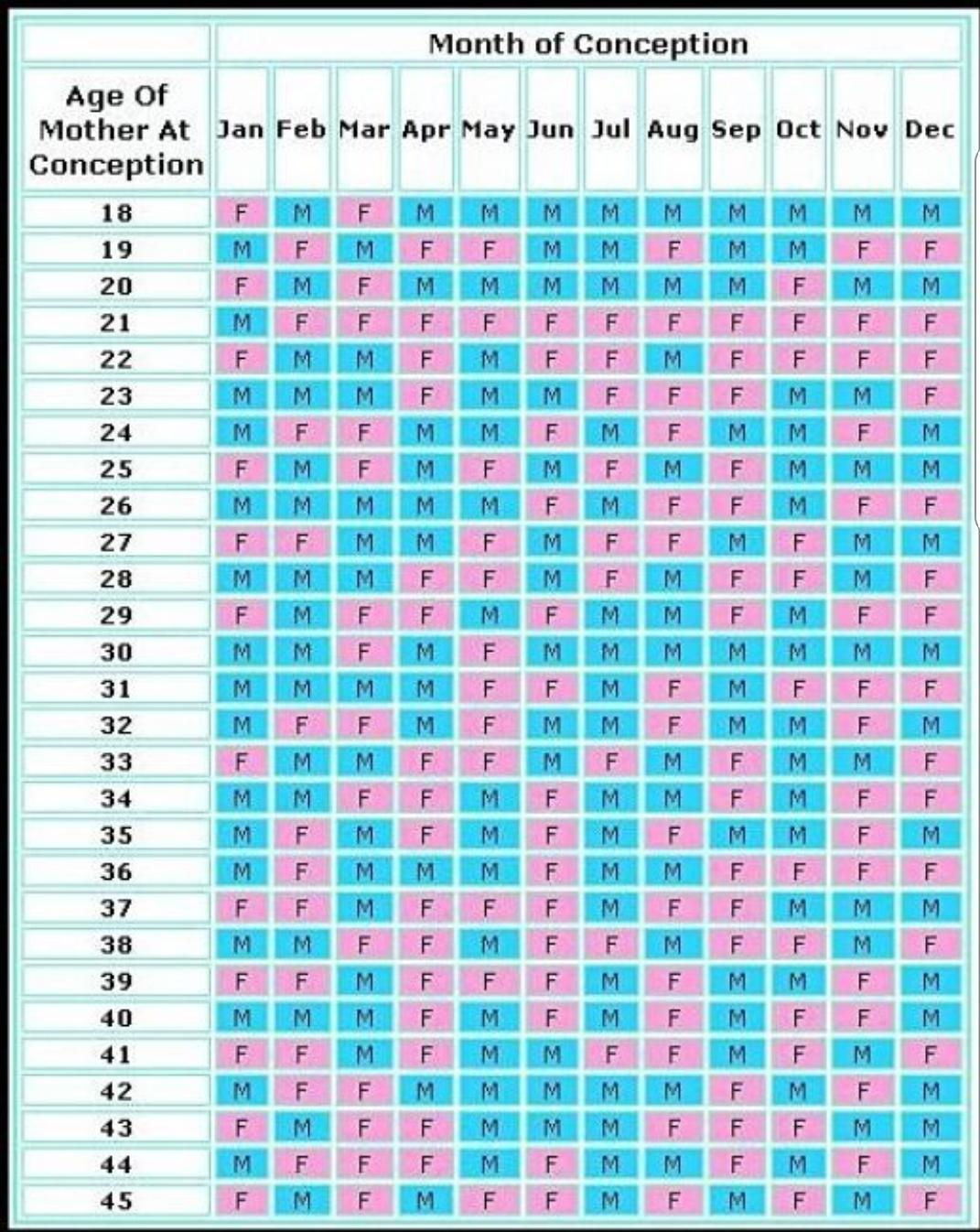 Babycenter Gender Chart | Calendar For Planning in Babycenter Gender Calendar