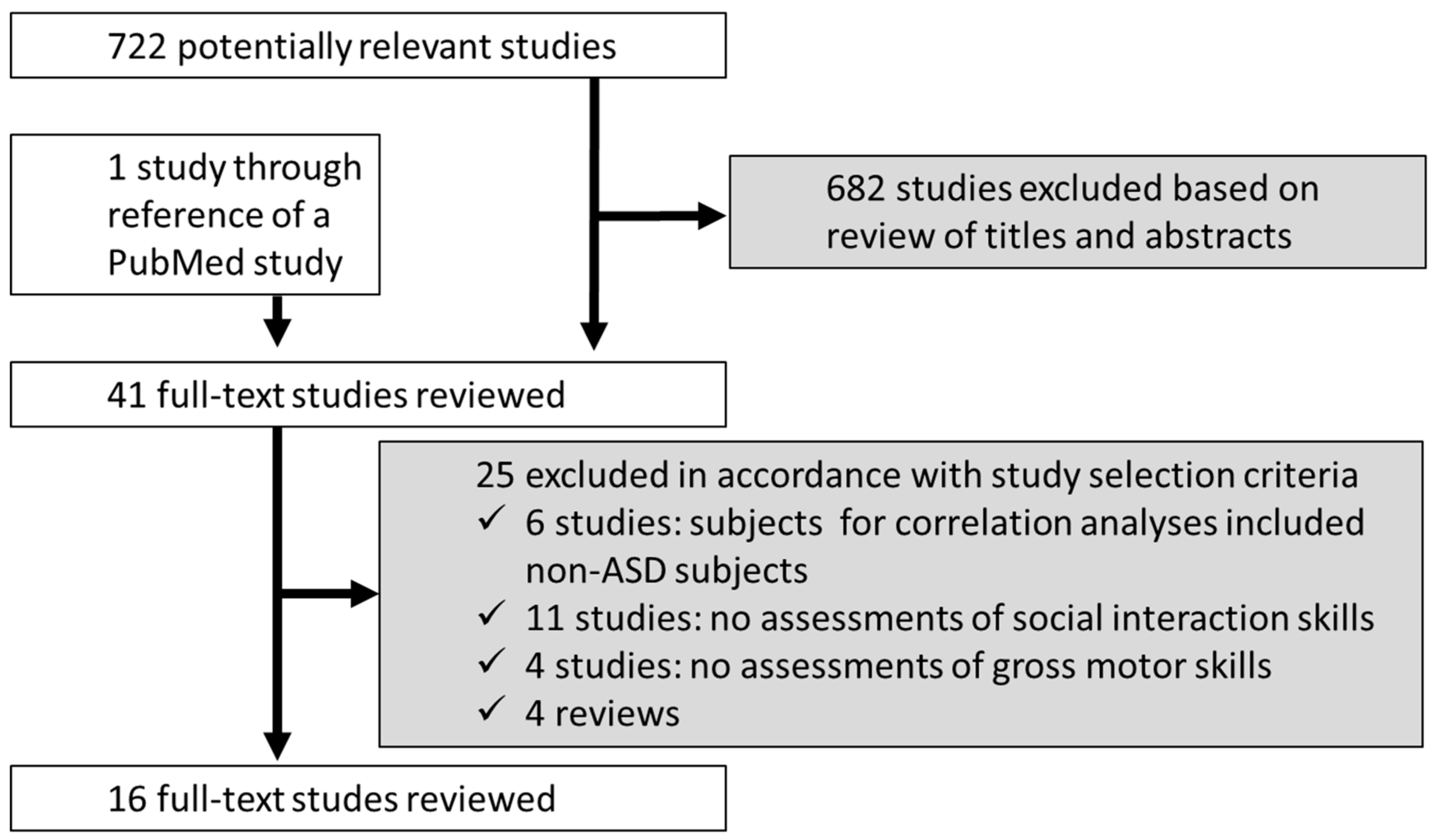 Ejihpe | Free Fulltext | Association Between Social Skills inside Autism Social Skills Profile Scoring