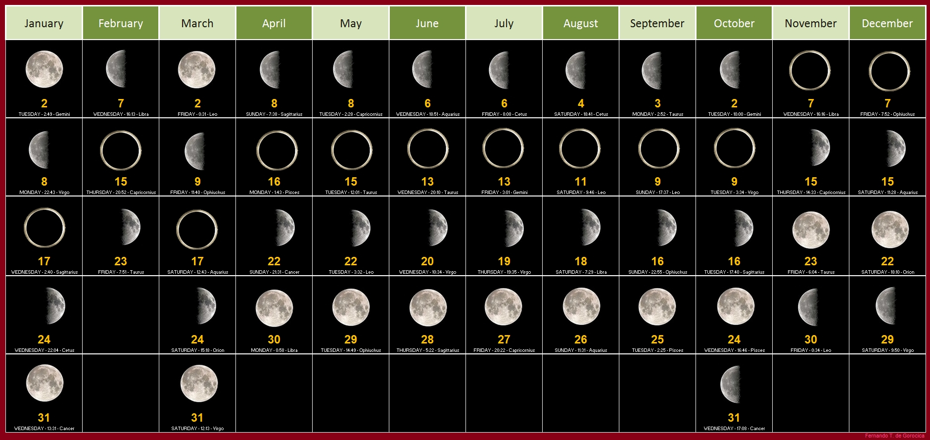 Full Moon Calendar 2020 Printable  Gardening By The Moon for Cockfighting Moon Calendar