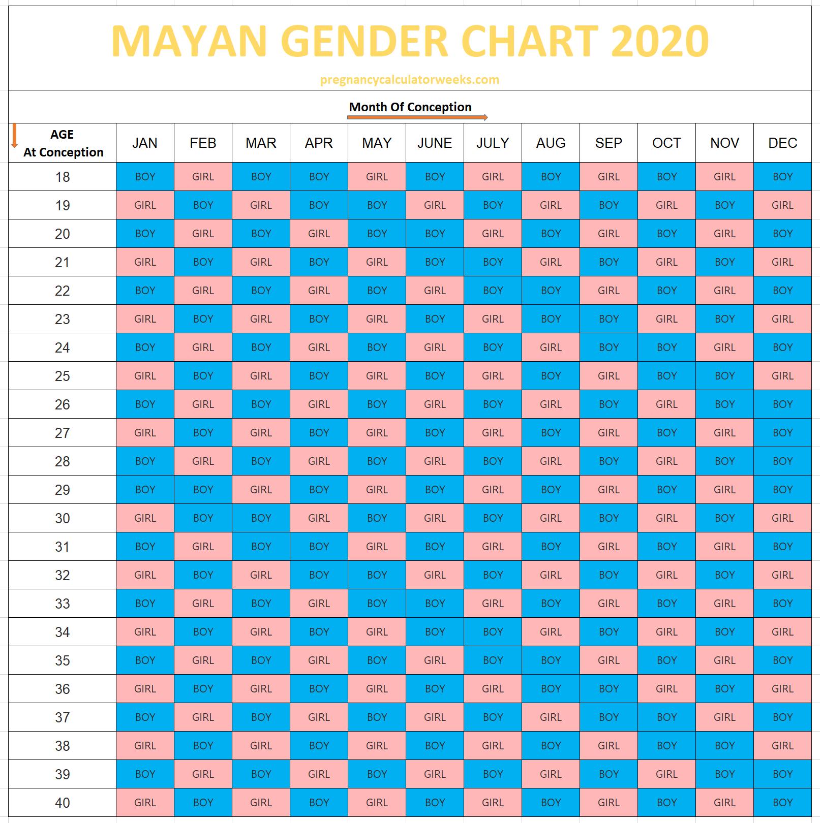 Mayan Baby Gender Predictor Chart & Calendar 2020 for Mayan Gender Prediction