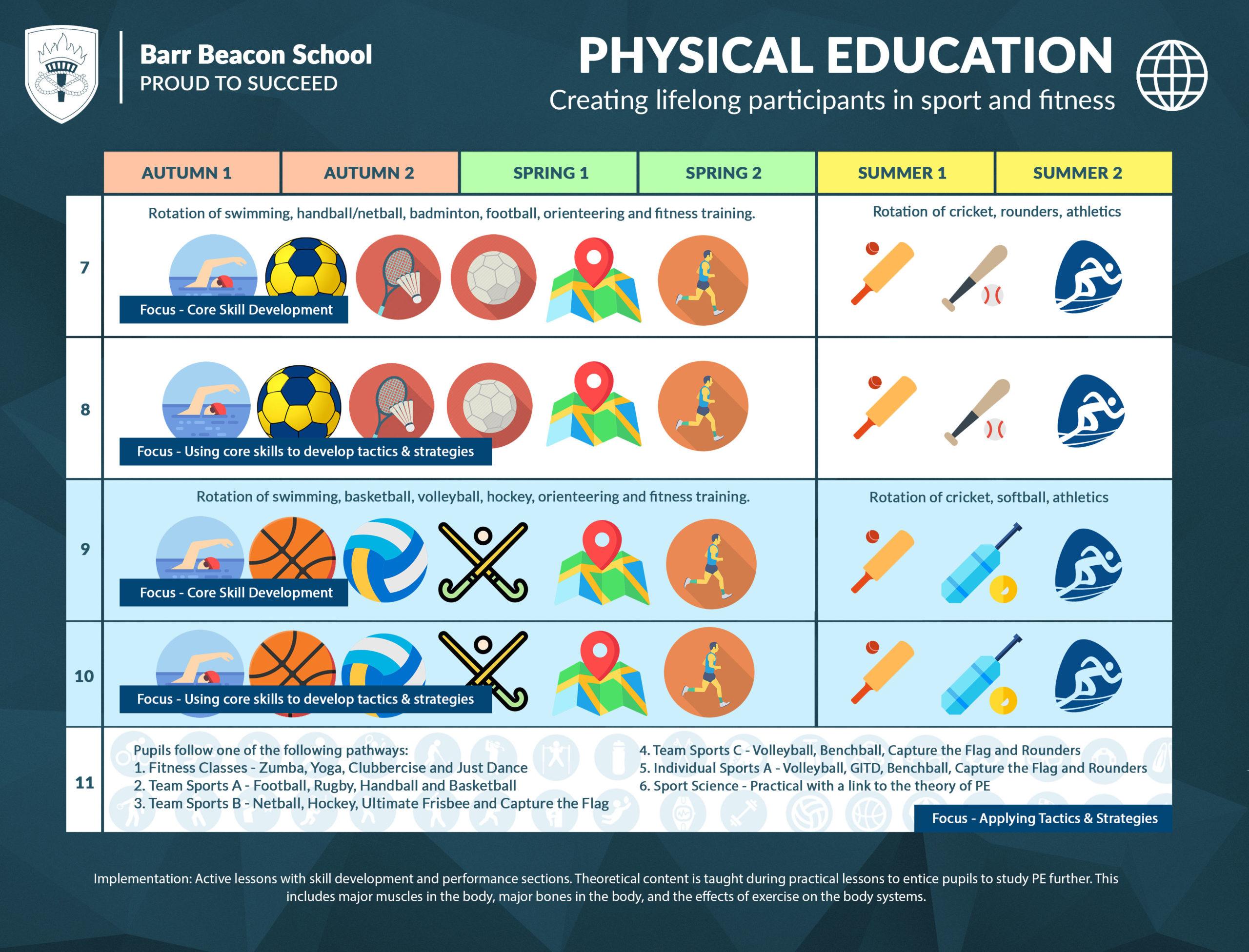 Pe – Barr Beacon School within Barr Beacon School Calendar