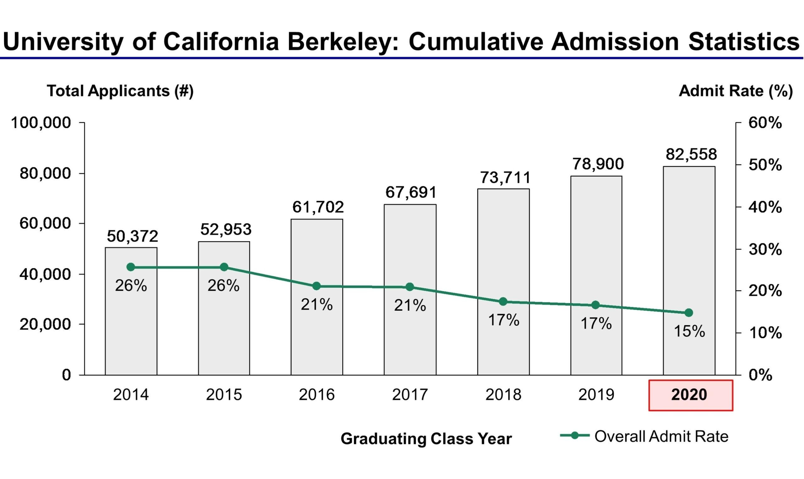 Uc Berkeley Academic Calendar 2017 | Calendar For Planning with regard to Berkeley Academic Calendar