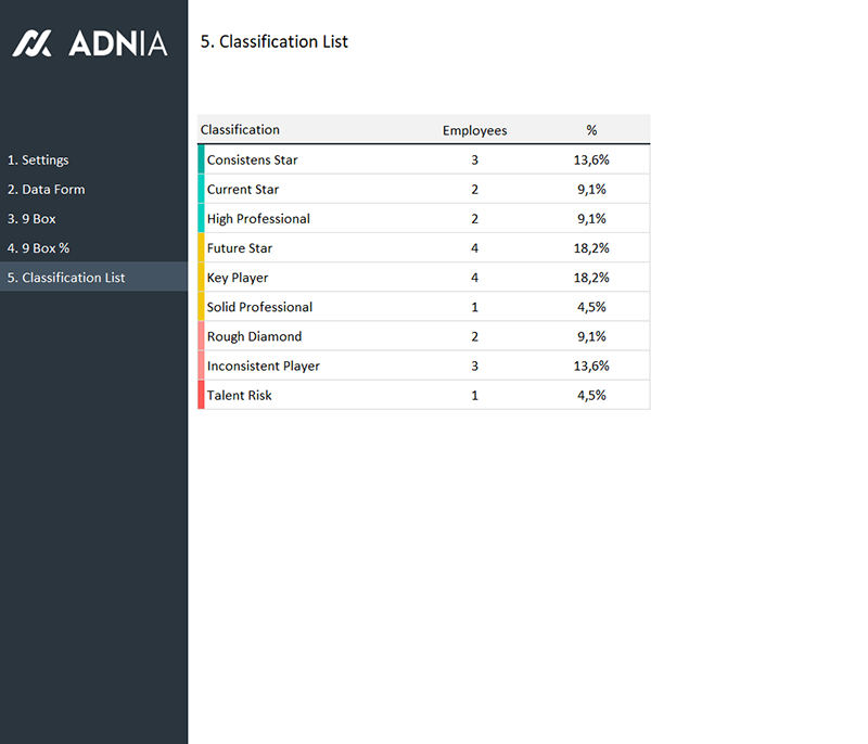 9 Box Grid Talent Management Template | Adnia Solutions intended for Talent Inventory Template