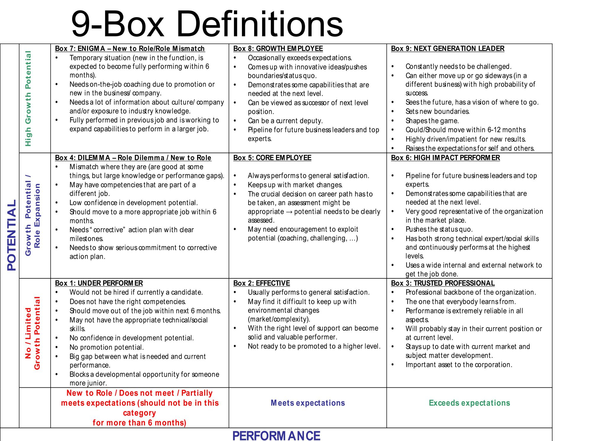 9 Box Talent Assessment Template with regard to Talent Inventory Template