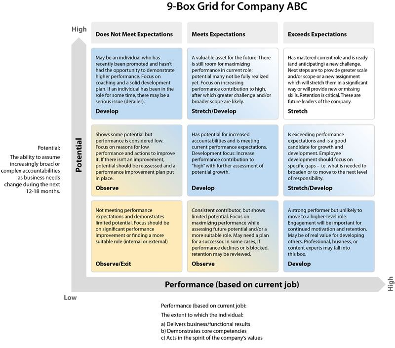 9Box Grid And Other Succession Tips And Resources for Talent Inventory Template