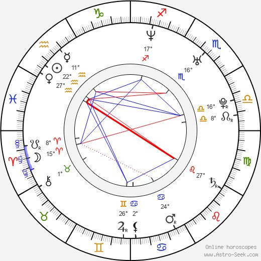 Birth Chart Of Lymari Nadal, Astrology Horoscope within Lunar Calendar Puerto Rico