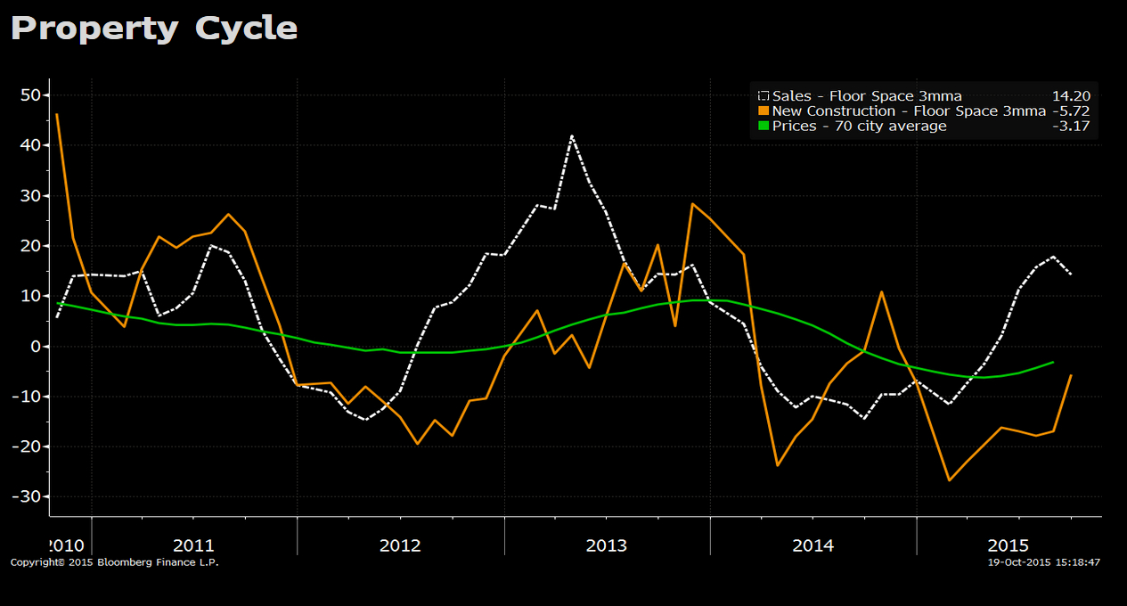 China'S Economy In 3Q: Everything You Need To Know in Bloomberg Economic Data