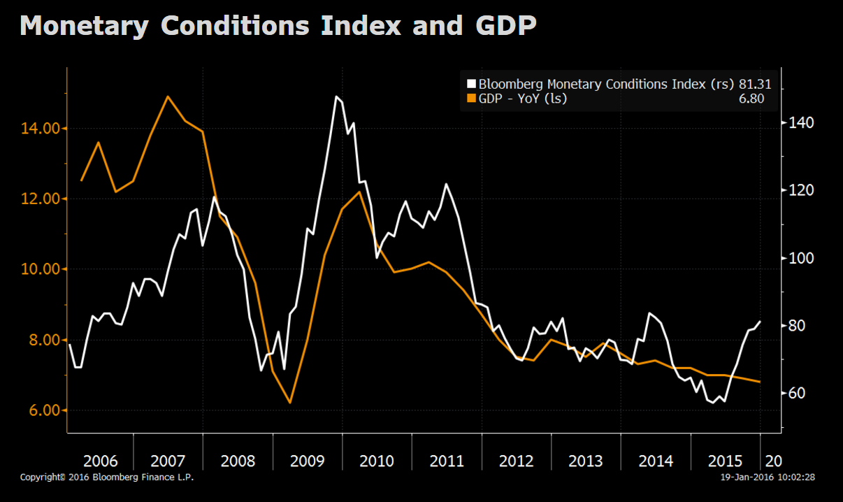 China'S Economy In 4Q: A Deep Dive Into The Data pertaining to Bloomberg Economic Data