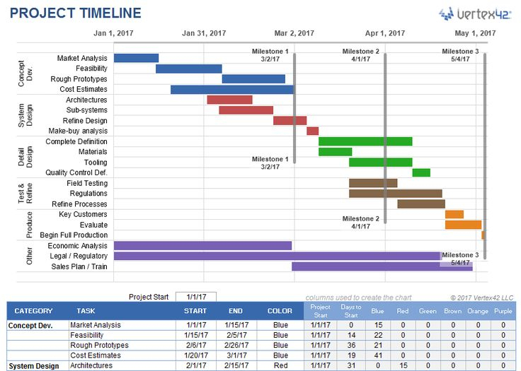 Create A Project Timeline In Excel Using A Stackedbar intended for Time And Action Calendar Excel