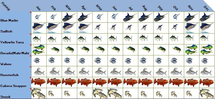 Crocodile Bay Resort Costa Rica Sport Fishing Calendar within Lunar Calendar Puerto Rico