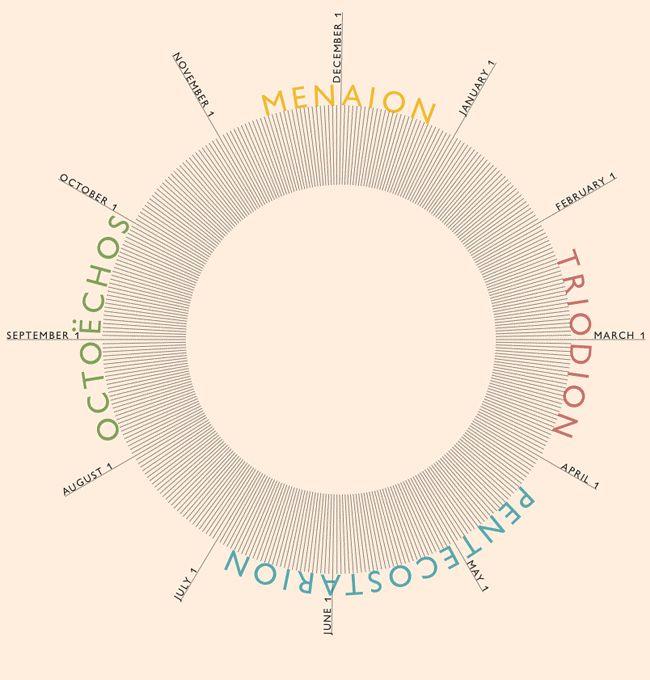 Diagram Showing The Liturgical Year As A Wheel With Spokes regarding Liturgical Calendar Wheel