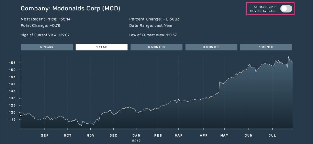How To Convey Financial Charts For Users Without Sight in Bloomberg Economic Data