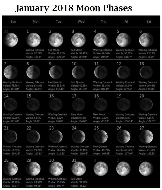 January 2018 Moon Calendar | Moon Calendar, Moon Phase inside Lunar Calendar For Cockfighting 2018