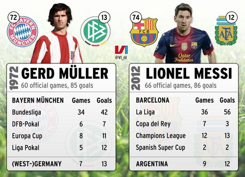 Kmhouseindia: Lionel Messi Creates Record For Most Goals inside Most Goals In A Calendar Year