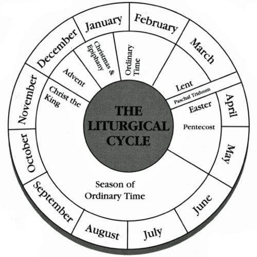 Liturgical Ministries | Sacred Heart Catholic Church Of within Liturgical Calendar Wheel