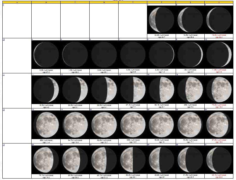 March 2019 Moon Phases Calendar | Moon Phase Calendar regarding Calendar 12 Moon Phases