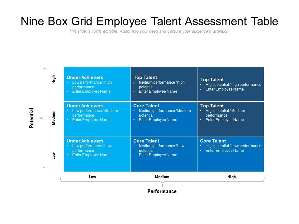 Nine Box Grid Employee Talent Assessment Table throughout Talent Inventory Template