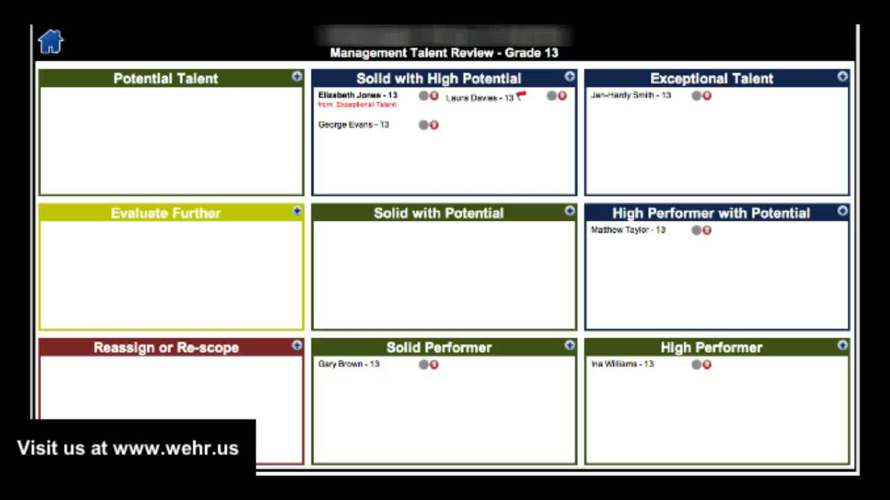 Nine Box Grid  Talent Management  Youtube within Talent Inventory Template