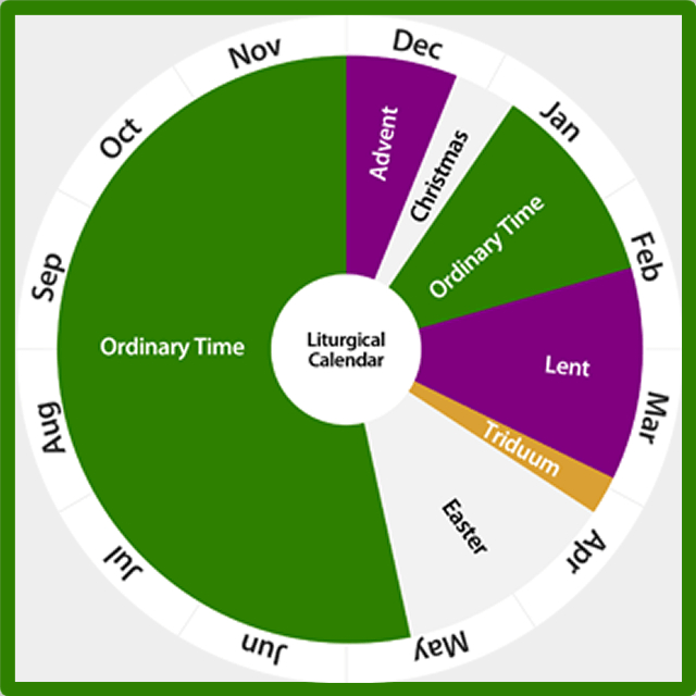 Parishable Items | By Fr. Victor Feltes within Liturgical Calendar Wheel