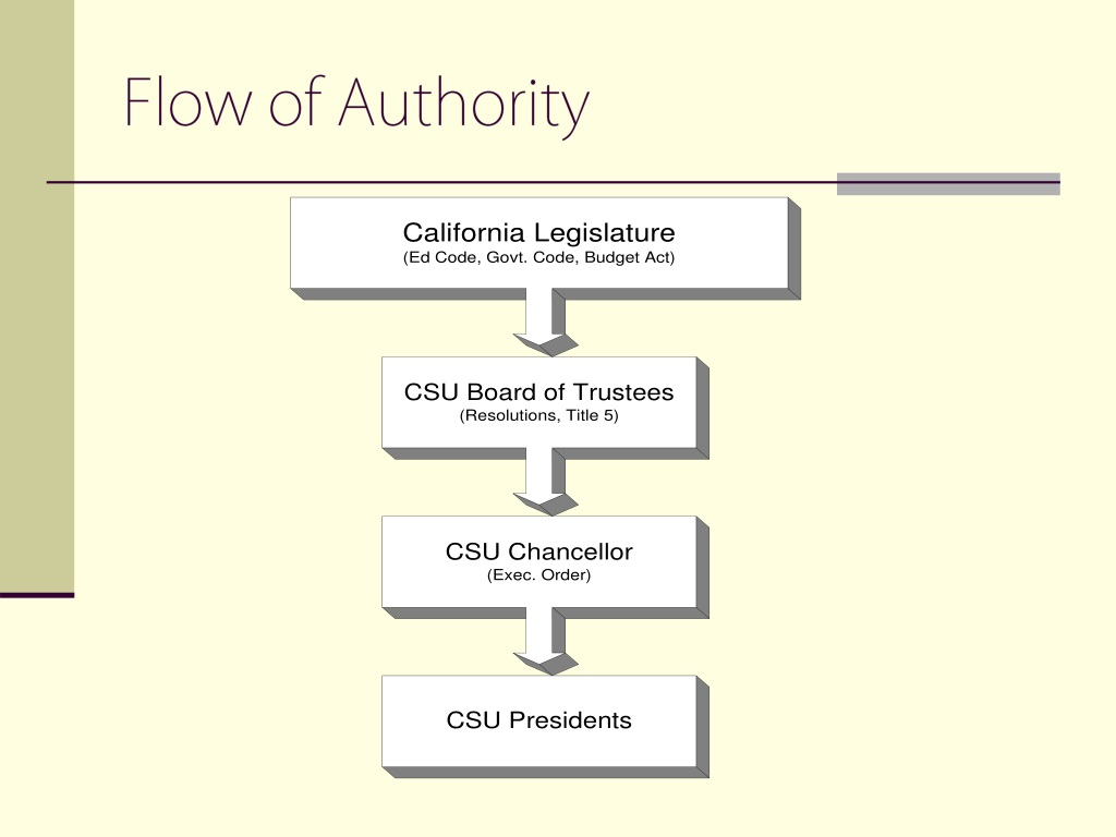 Ppt  Cal Poly'S Campus Fee Advisory Committee Powerpoint inside Cal Poly Yearly Tuition
