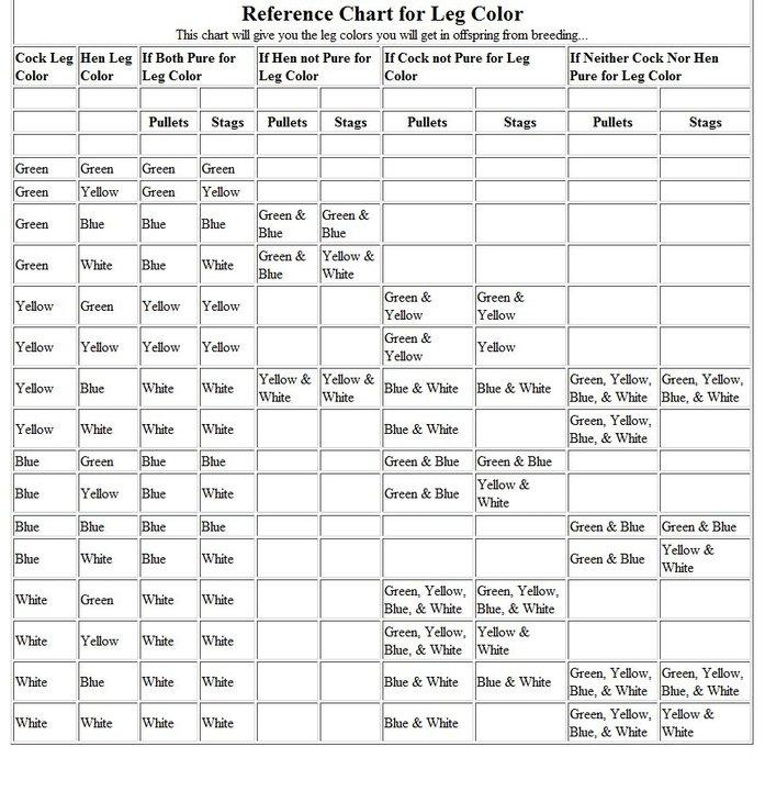Sabong | Cockfight: Reference Chart For Leg Color throughout Sabong Cockfight Lunar Calendar Excel