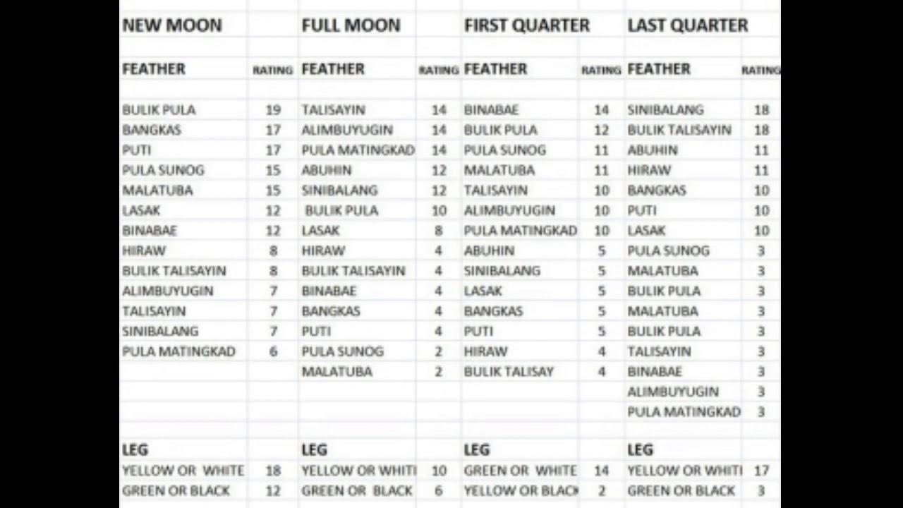 Sabong Moon Calendar | Calendar For Planning for Sabong Cockfight Lunar Calendar Excel