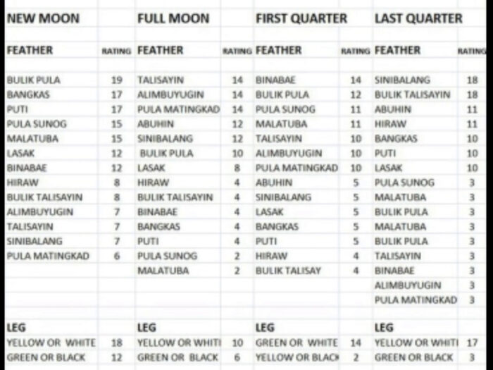 Sabong Moon Calendar | Calendar For Planning with Orakolo Ni Rolly Ramos