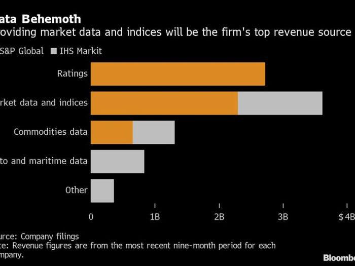 S&P To Buy Ihs Markit For $39 Billion  Investmentnews intended for Bloomberg Economic Data