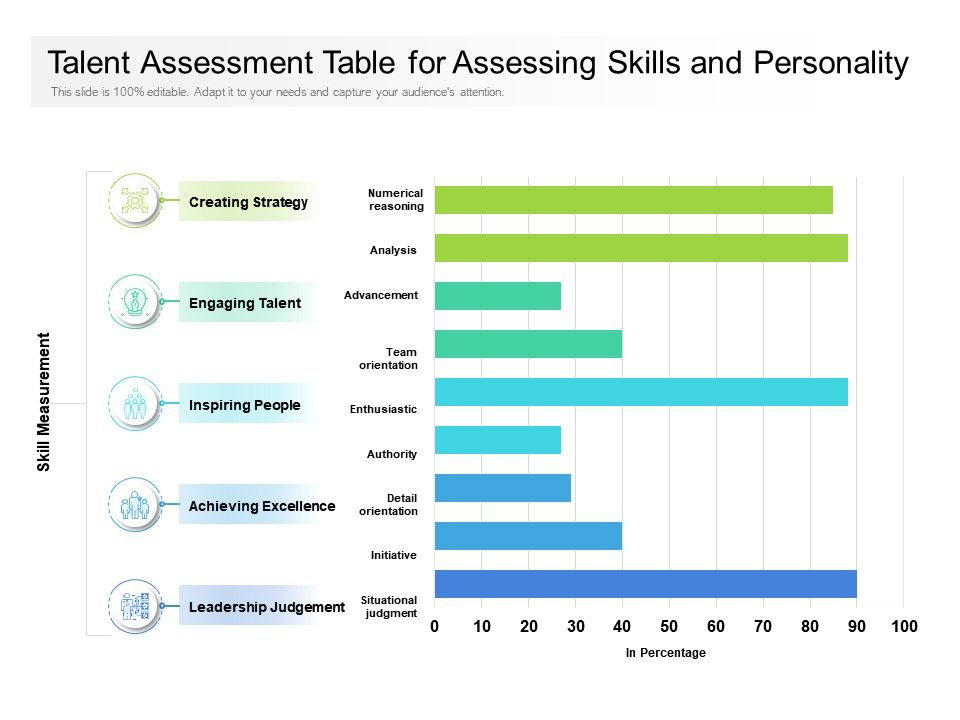 Talent Assessment Table For Assessing Skills And throughout Talent Inventory Template
