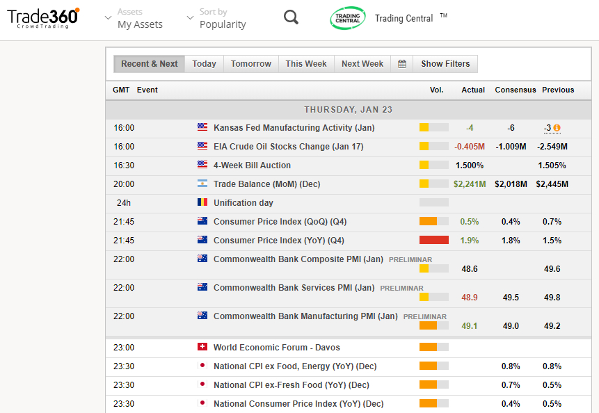 Trade360 Review | Honest Forex Reviews throughout Mql5 Economic Calendar