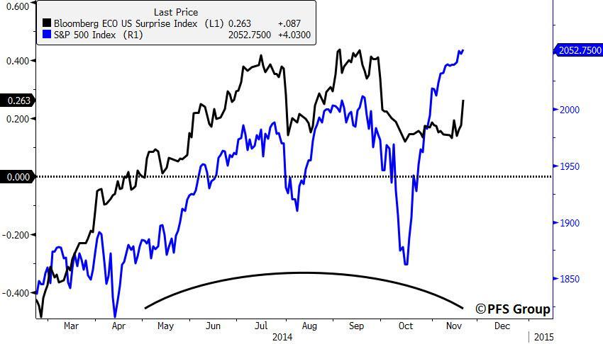 U.s. Sees Record Foreign Inflows As Economic Indicators regarding Bloomberg Economic Data