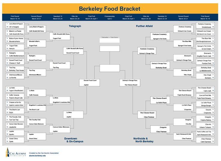 Uc Berkeley Calendar 2019 2020 Di 2020 within Uc Berkeley Academic Calander