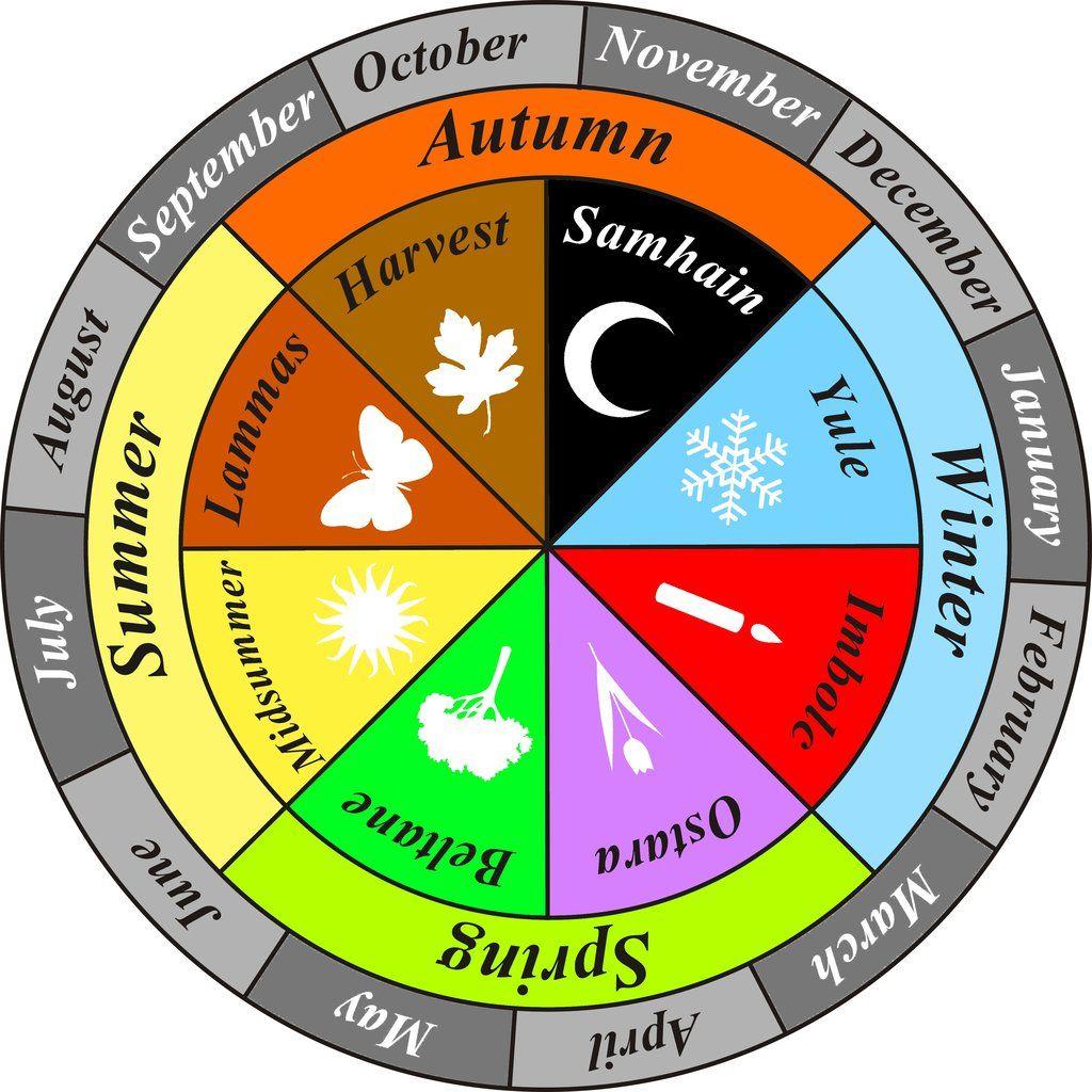 Wheel Of The Year  Google Search | August Summer, Beltane for Liturgical Calendar Wheel