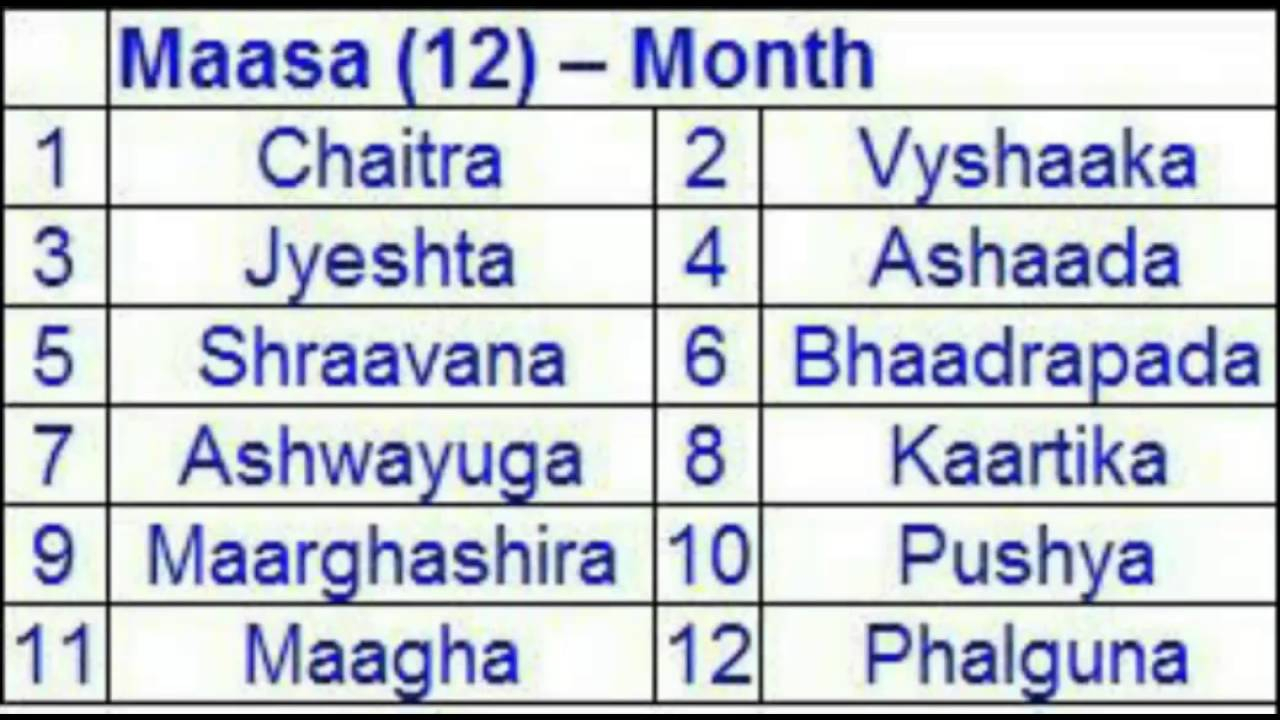 12 Months Of Hindhu Calendar  Youtube intended for Masagalu In Kannada
