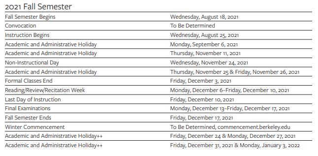 😄University Of California Berkeley Academic Calendar 202122😄 in Uc Berkely Academic Calendar