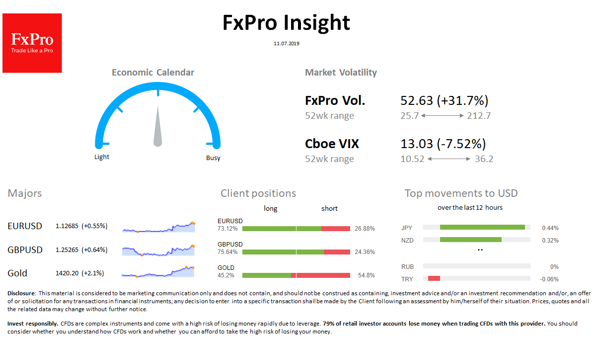 Forex  Fxpro Daily Insight For July 11 | Economic Events throughout Fxpro Economic Calendar