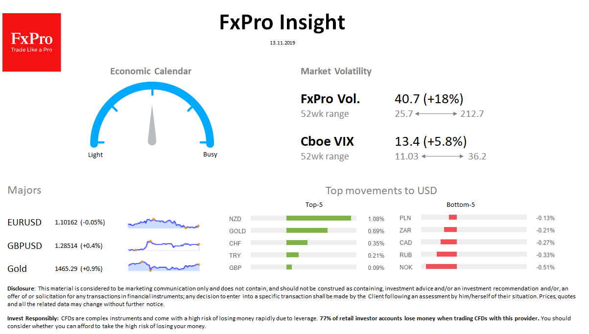 Forex  Fxpro Daily Insight For November 13 | Economic Events throughout Fxpro Economic Calendar