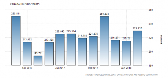 Forex Market Economic Calendar For Tuesday 10Th April 2018 intended for Forex Economic Calendar Api