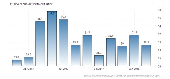 Forex Market Economic Calendar For Tuesday 20Th March 2018 with regard to Forex Economic Calendar Api