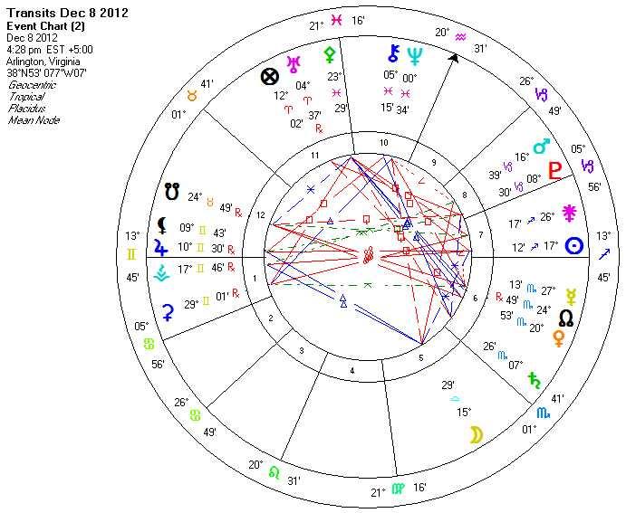 Karmic Astrology: Hanukkah Chart throughout Hebrew Zodiac Calendar