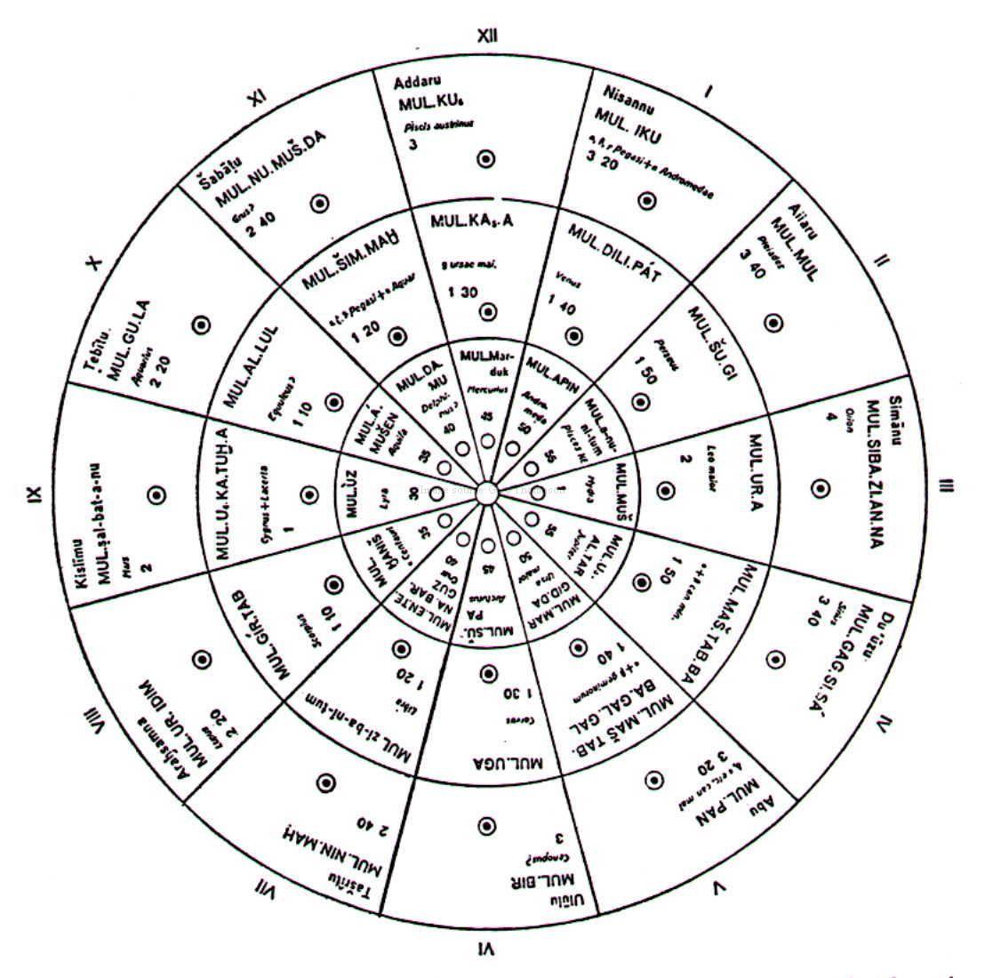 Le Calendrier Babylonien On Emaze in Hebrew Zodiac Calendar