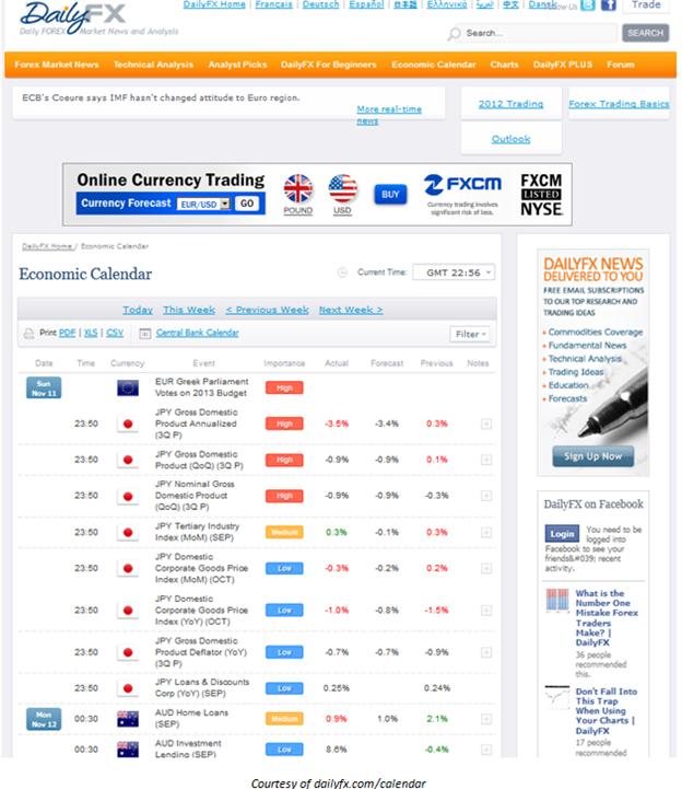 Learn Forex: Trading Market News With Dailyfx' S Economic inside Economic Calendar Trading Economics