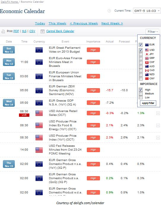Learn Forex: Trading Market News With Dailyfx' S Economic within Economic Calendar Trading Economics