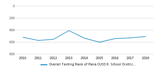 Pana Cusd 8 School District (2021) | Pana, Il regarding Pana Unit 8