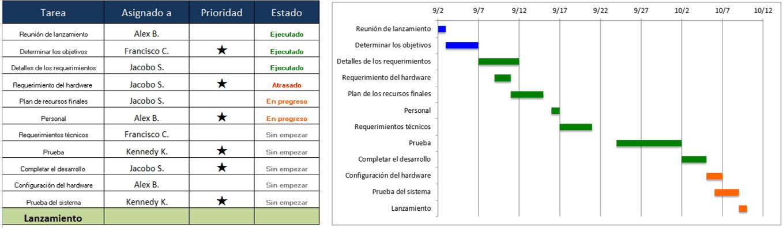 Plantillas Gratis De Gestión De Proyectos En Excel in Excel Seguimiento De Proyecto En Calendario
