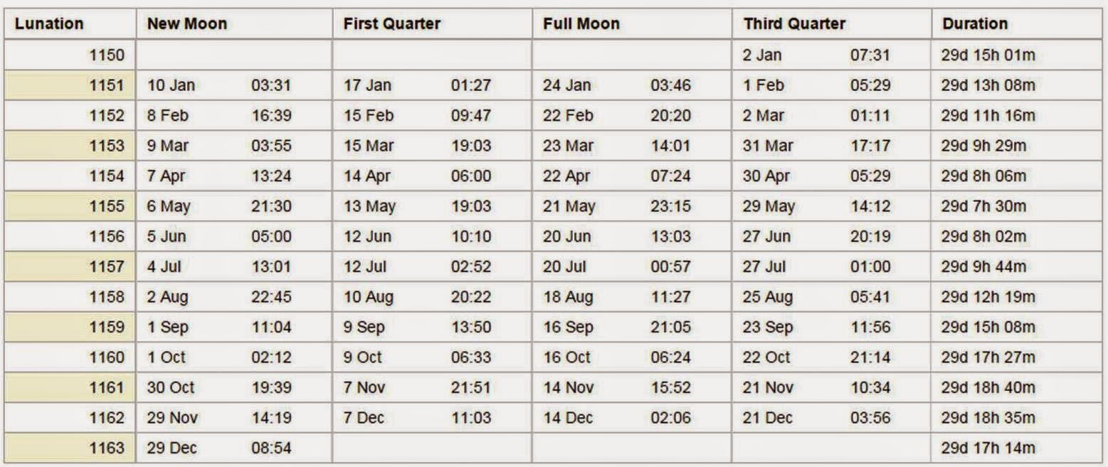 Roots 'N' Shoots: Lunar Gardening  Planting By The Phases intended for Manok Panabong Moon Calendar Sabong