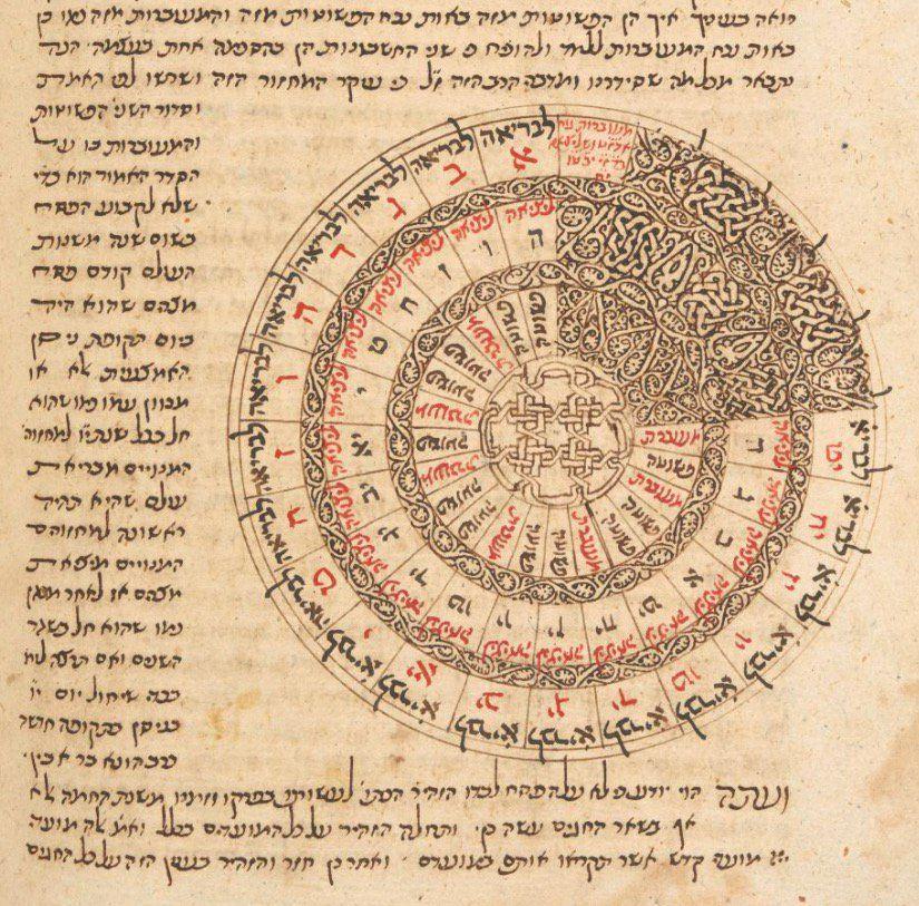 Stewart J. Brookes On   Types Of Lettering, Lettering in Hebrew Zodiac Calendar
