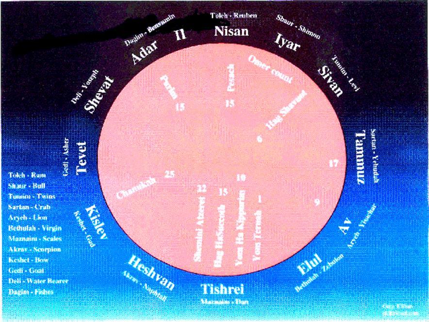 The Mazzaroth (Zodiac) with Hebrew Zodiac Calendar