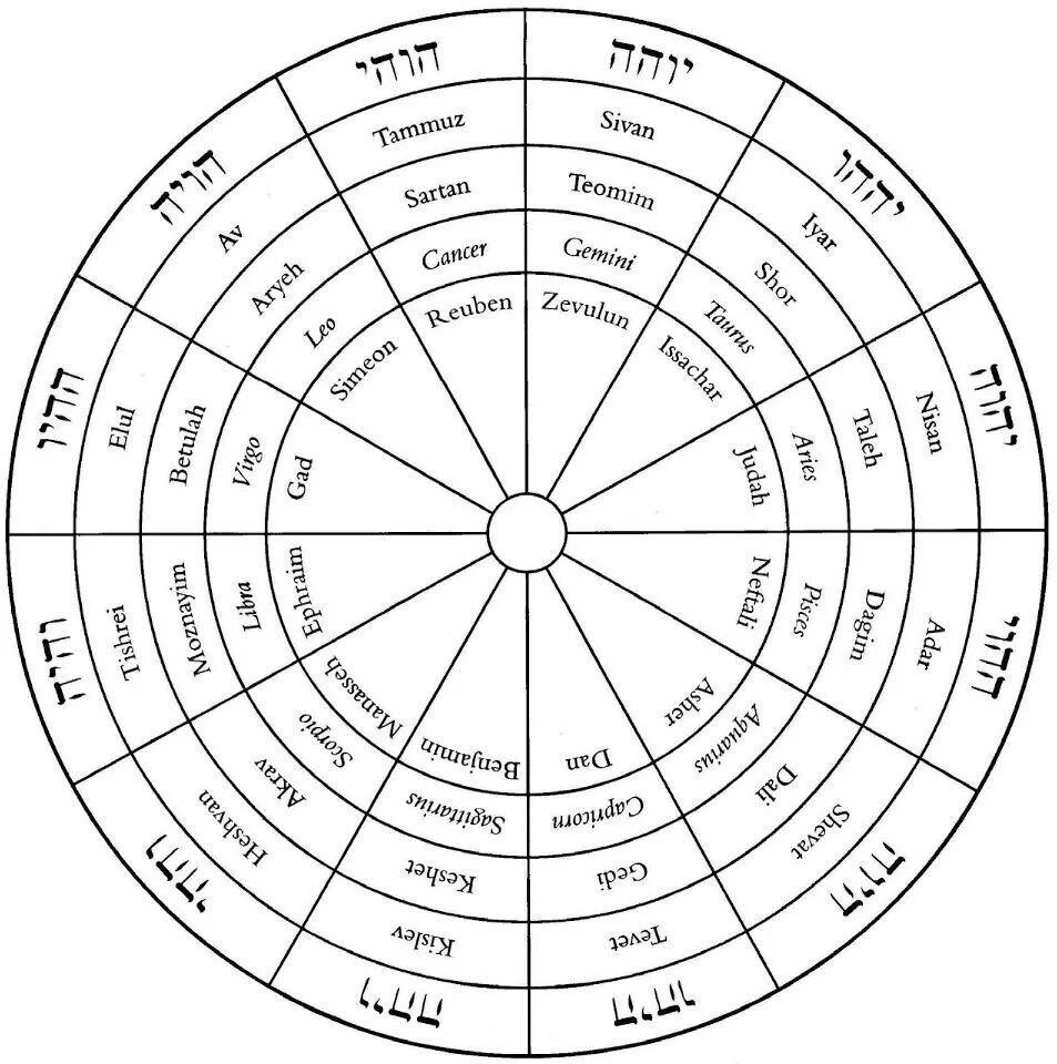 The Zodiac (With Images)   Moorish Science, Human pertaining to Hebrew Zodiac Calendar
