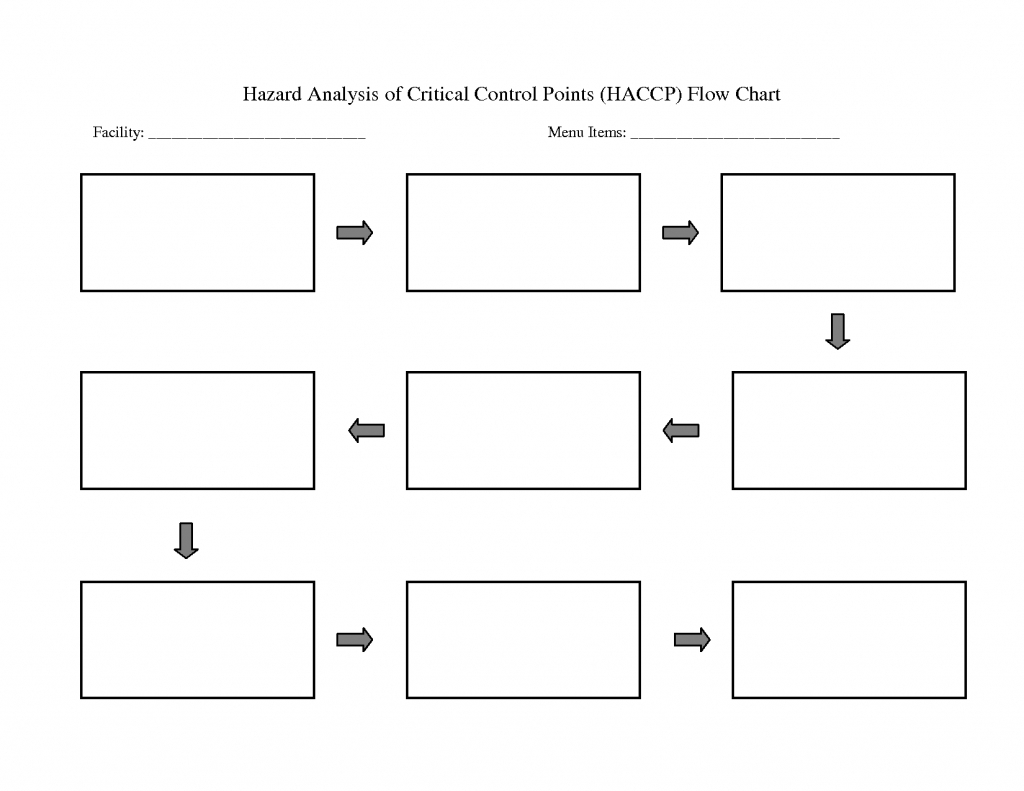 Tree Map Template ~ Afp Cv Within Flow Map Printable inside Blank Flowchart Template